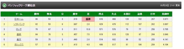 http://www.tbs.co.jp/baseball/data/standings_p.htmlより
